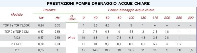 PEDROLLO SERIE TOP